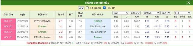 Lịch sử chạm trán Emmen vs PSV