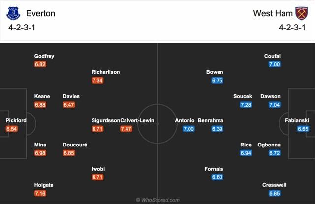 Đội hình dự kiến của Everton vs West Ham