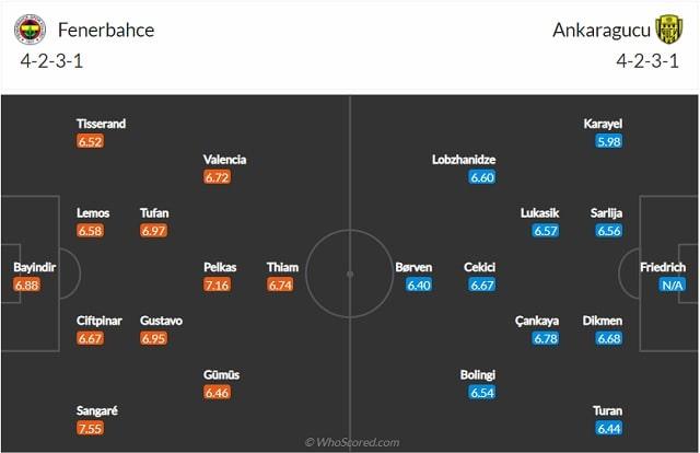 Đội hình dự kiến Fenerbahce vs Ankaragucu