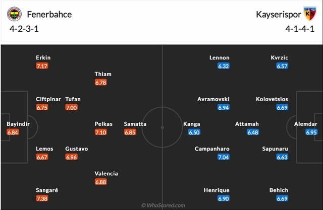 Đội hình dự kiến Kasimpasa vs Sivasspor