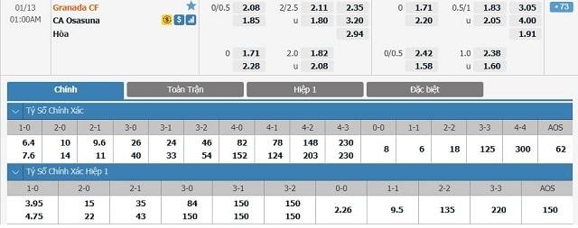 Bảng tỷ lệ kèo Granada vs Osasuna