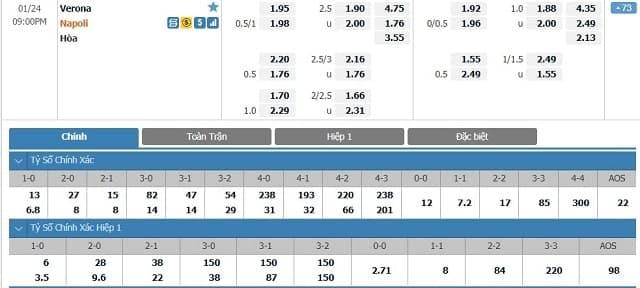 Bảng tỷ lệ kèo Hellas Verona vs Napoli