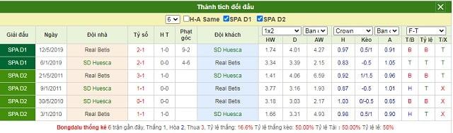 Lịch sử chạm trán Huesca vs Betis