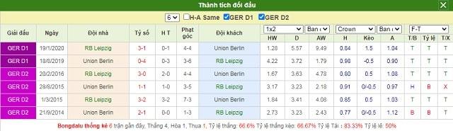 Lịch sử chạm trán Leipzig vs Union Berlin