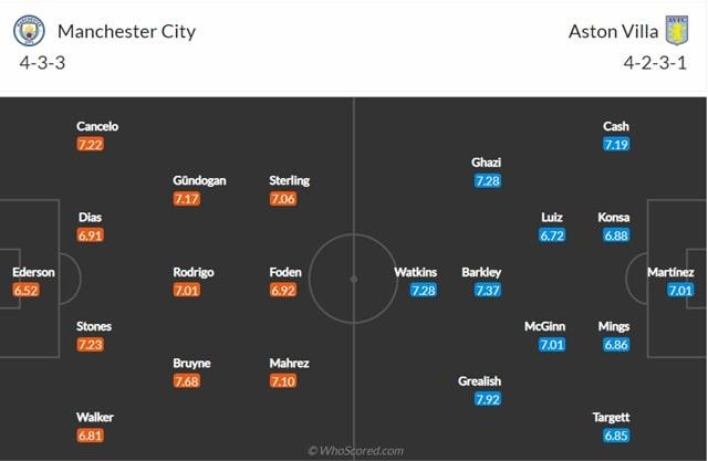 Đội hình dự kiến Man City vs Aston Villa