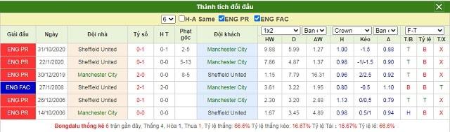Lịch sử chạm trán Manchester City vs Sheffield United