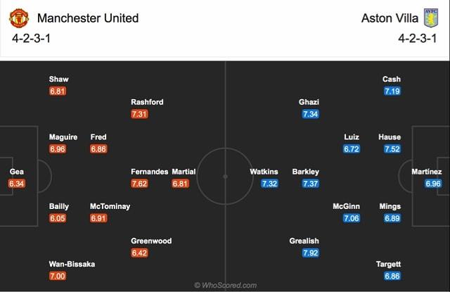 Đội hình dự kiến của Mu vs Aston Villa