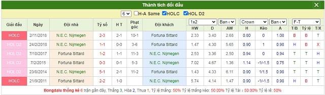 Lịch sử chạm trán NEC vs Fortuna Sittard