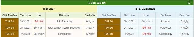 3 trận tiếp theo Rizespor vs Gaziantep