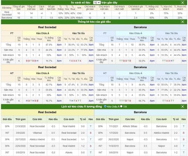 So sánh số liệu và lịch sử kèo Real Sociedad vs Barcelona