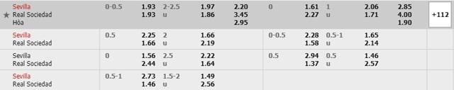 Bảng tỷ lệ kèo Sevilla vs Sociedad