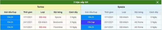3 trận tiếp theo Torino vs Spezia Calcio