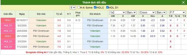 Lịch sử chạm trán Volendam vs PSV