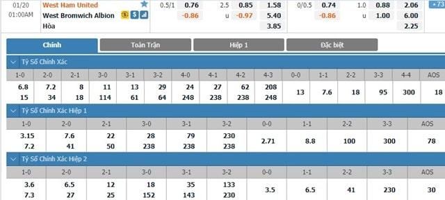 Bảng tỷ lệ kèo West Ham United vs West Bromwich
