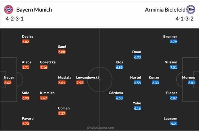 Đội hình dự kiến của Bayern vs Bielefeld