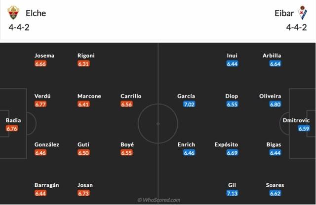 Đội hình dự kiến của Elche vs Eibar