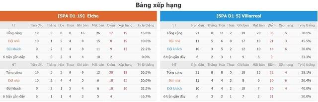 BXH Elche vs Villarreal