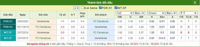 Lịch sử chạm trán Famalicao vs Moreirense