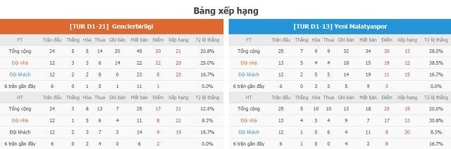 BXH Genclerbirligi vs Yeni Malatyaspor
