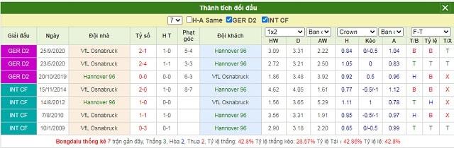 Lịch sử chạm trán Hannover vs Osnabruck
