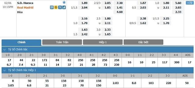 Bảng tỷ lệ kèo Huesca vs Real Madrid