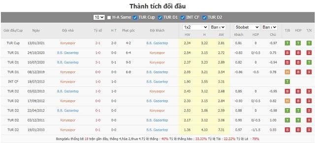 Lịch sử chạm trán Konyaspor vs Gaziantep