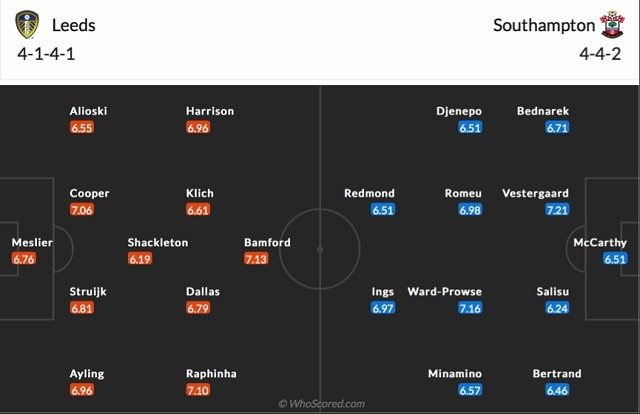 Đội hình dự kiến của Leeds vs Southampton