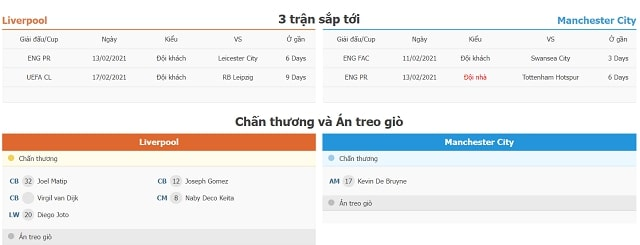 3 trận tiếp theo và lực lượng Liverpool vs Manchester City