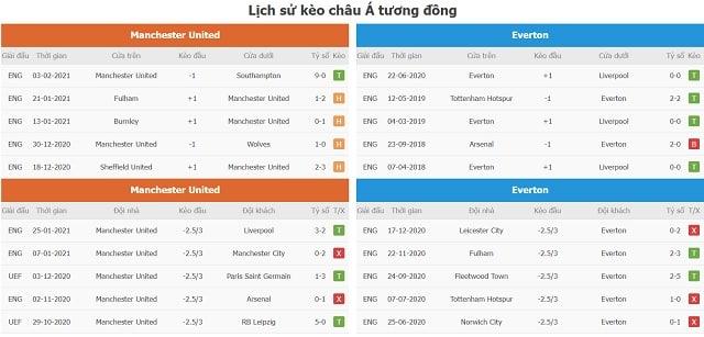 Lịch sử kèo tương đồng Manchester United vs Everton