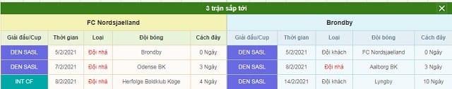 3 trận tiếp theo Nordsjaelland vs Brondby