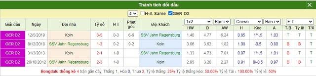 Lịch sử chạm trán Jahn Regensburg vs FC Koln