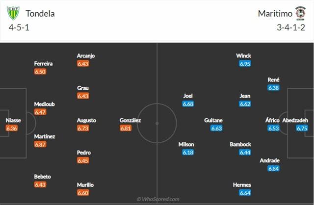 Đội hình dự kiến Tondela vs Maritimo