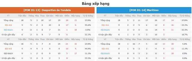 BXH Tondela vs Maritimo