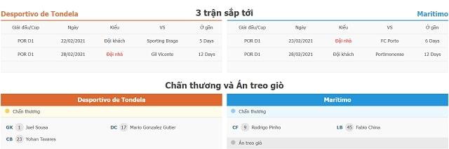 3 trận tiếp theo Tondela vs Maritimo