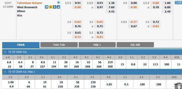 Bảng tỷ lệ kèo Tottenham vs West Bromwich