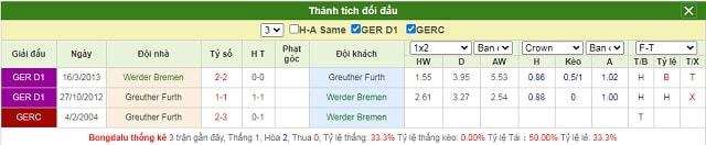 Lịch sử chạm trán Werder Bremen vs Greuther Furth