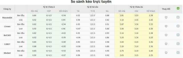 So sánh kèo nhà cái trực tuyến Arminia vs Werder Bremen