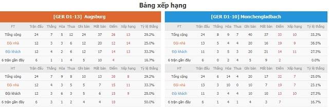 BXH Augsburg vs M'gladbach