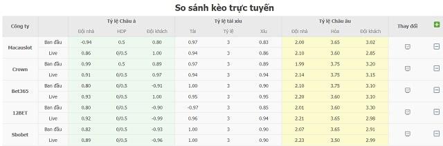 So sánh kèo trực tuyến Borussia Dortmund vs Sevilla