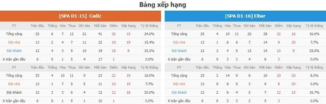 BXH Cadiz vs Eibar