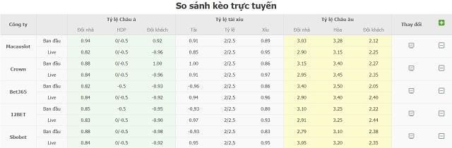 So sánh kèo nhà cái trực tuyến Eibar vs Villarreal
