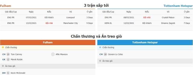 3 trận tiếp theo Fulham vs Tottenham