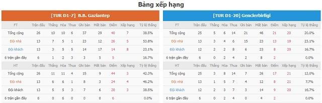 BXH Gaziantep vs Genclerbirligi