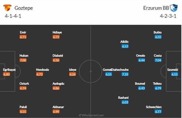Đội hình dự kiến Goztepe vs Erzurumspor