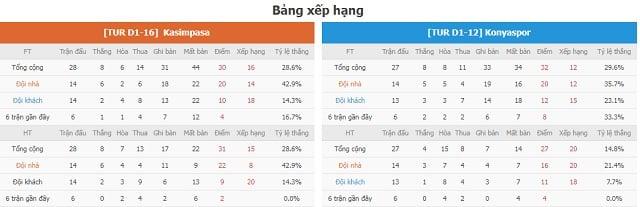 BXH Kasimpasa vs Konyaspor