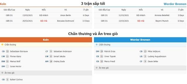 3 trận tiếp theo FC Koln vs Werder Bremen