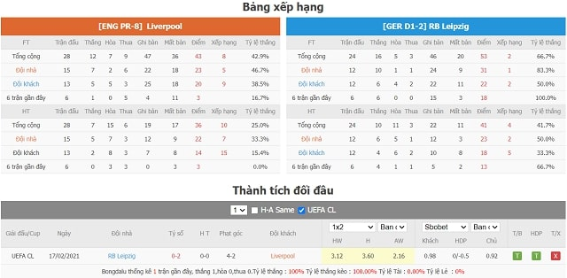 BXH và thành tích đối đầu Liverpool vs RB Leipzig