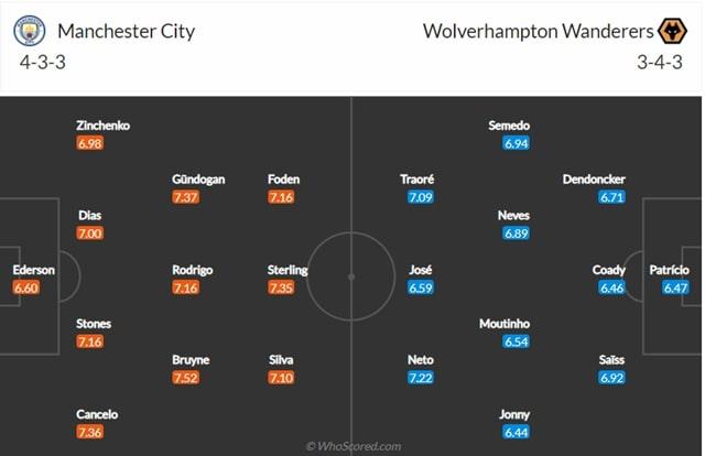 Đội hình dự kiến Man City vs Wolverhampton