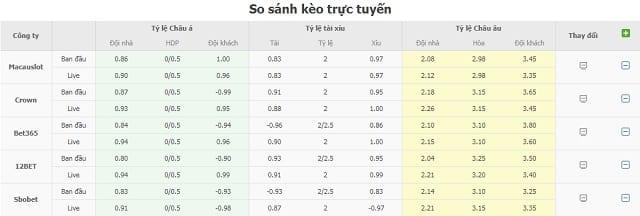 So sánh kèo nhà cái trực tuyến Osasuna vs Valladolid