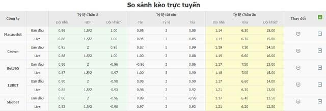 So sánh kèo nhà cái trực tuyến Real Madrid vs Elche